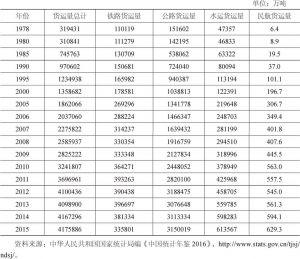 表4-9 主要年份货运量总计及四大运输方式货运量(1978~2015年)