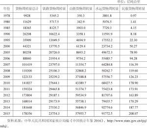 表4-10 主要年份货物周转量总计及四大运输方式货物周转量(1978~2015年)