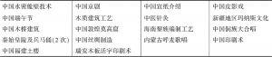表3 教科文组织视频有关中国文化遗产的视频
