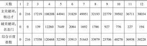 表3 主舆情关键词、衍生关键词时间序列数据