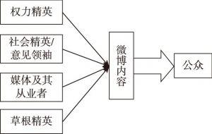 图1-6 微博舆论的内部场域结构