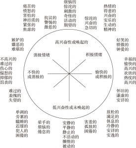 图4-1 情绪的圆形模型