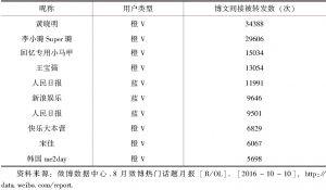"""表5-4 热门话题——""""天津港爆炸事故""""相关话题转发量最多的微博排行"""