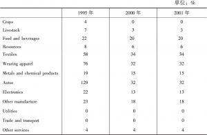 表2-12 中国入世之前的平均关税率