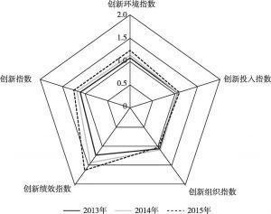 图11 制造业创新指数