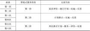 表1 面谈服务过程、阶段和目的汇总