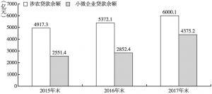 图4 2015~2017年全省农信社涉农贷款及小微企业贷款余额