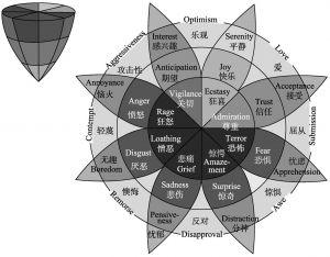 图9-4 普拉特契克(Plutchick)的基本情绪模型
