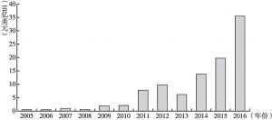图3 中资企业在欧盟投资金额
