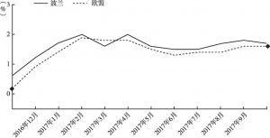 图2 波兰和欧盟的通货膨胀率