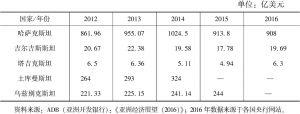 表3 中亚五国国际外汇储备