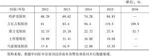 表4 中亚五国外债负债率