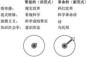 图1 常规(旧)范式与革命(新)范式的对比