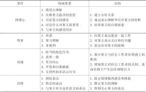 表2-1 发展专业关系的条件要素和目的