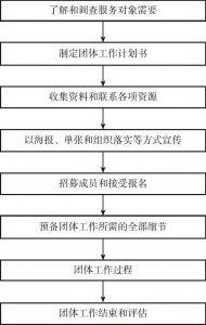 图4-7 团体工作流程