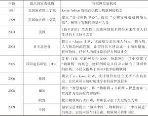表3-3 物联网发展阶段