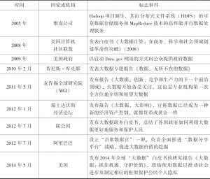 表3-4 大数据发展阶段