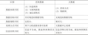 表3-6 大数据与传统数据的区别
