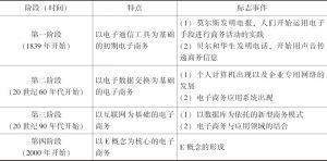 表3-8 电子商务的发展阶段