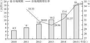 图3-5 中国电子商务产业市场规模及其增长率