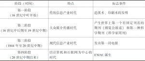 表3-10 信息技术产业发展阶段