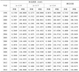 表4-1 我国城乡居民的EGR指数和基尼系数