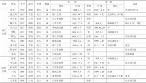 表1 清末新政时期地方督抚履历-续表1