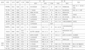 表1 清末新政时期地方督抚履历-续表8