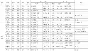 表1 清末新政时期地方督抚履历-续表9