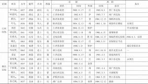 表1 清末新政时期地方督抚履历-续表11