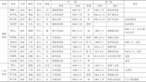表1 清末新政时期地方督抚履历-续表12