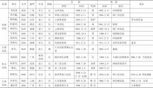 表1 清末新政时期地方督抚履历-续表14