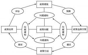 图2 以问题为中心的政策分析