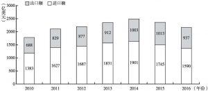 图1 中韩双边贸易额(2010~2016)