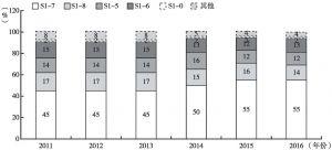 图6 中韩双边贸易结构(2011~2016)