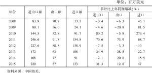 表6 2008~2015年中马双边贸易情况
