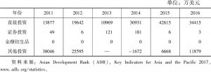 表6 塔吉克斯坦吸引的外国投资