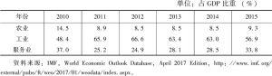 表1 土库曼斯坦经济结构
