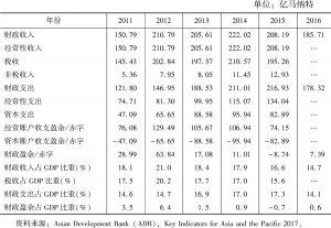 表6 土库曼斯坦财政收入统计