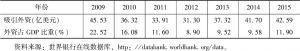 表7 土库曼斯坦吸引外资统计