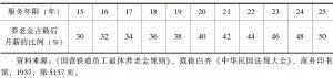 表3-2-3 铁路员工退休养老金待遇(一)