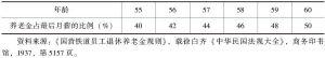 表3-2-4 铁路员工退休养老金待遇(二)
