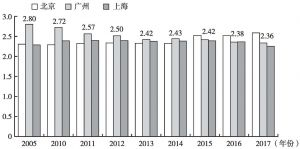 图2 2005~2017年广州与北京、上海城乡居民人均可支配收入比