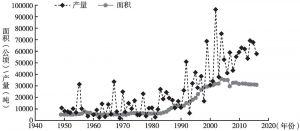 图3 广州市历年荔枝种植面积及产量的变化