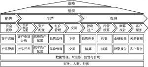 图4-1 资产管理公司的价值链