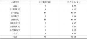 表2 2016~2017年《明清小说研究》刊发的与江苏有关联的论文情况
