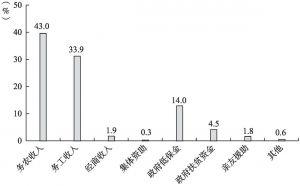 图3 调查样本的家庭收入来源