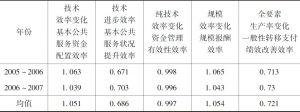 表6-4 我国中东部地区公共服务供给效率均值