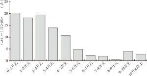 图4 新生代农民工2015年收入分布