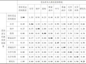 表6-2 本次调查代际教育流动比率